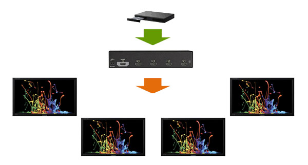 HDMI 4K Splitter Diagrama de aplicativo