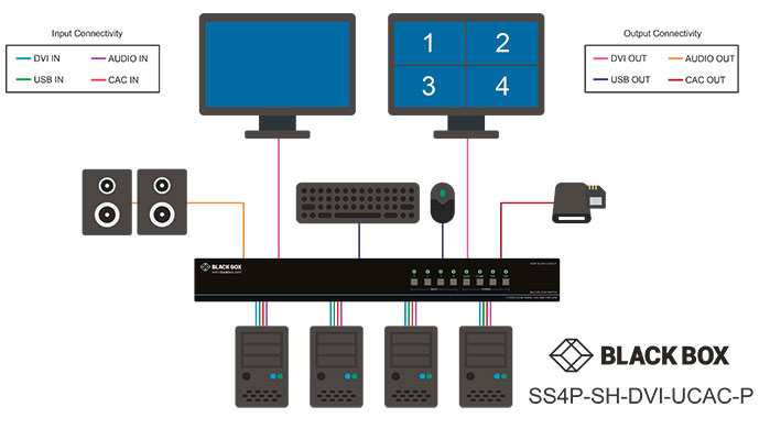 Secure KVM Switch, NIAP 3.0, DVI-I Multiviewer Diagrama de aplicativo