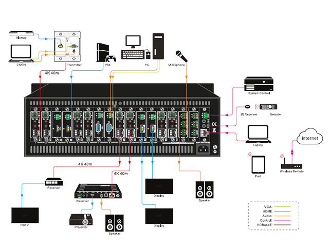 Modular Matrix Switcher – 4K Seamless, I/O Auto Detect, 16-Port or 32-Port Diagrama de aplicativo