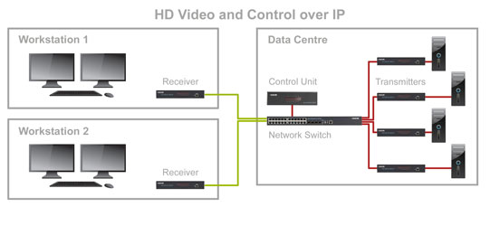 Agility: HD Video and Control over IP