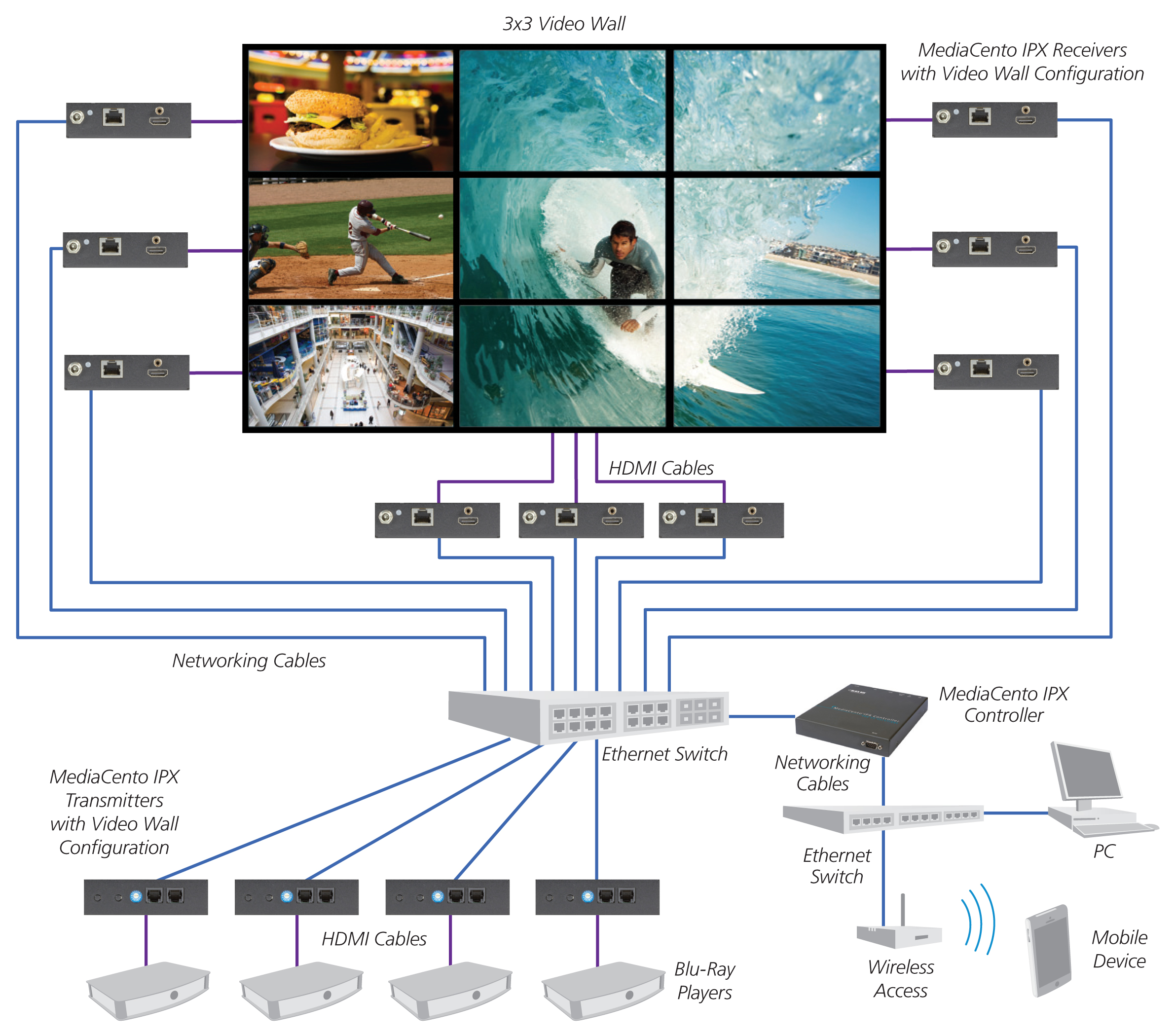 MediaCento Multicast mode application with video wall and matrix switching Configuration