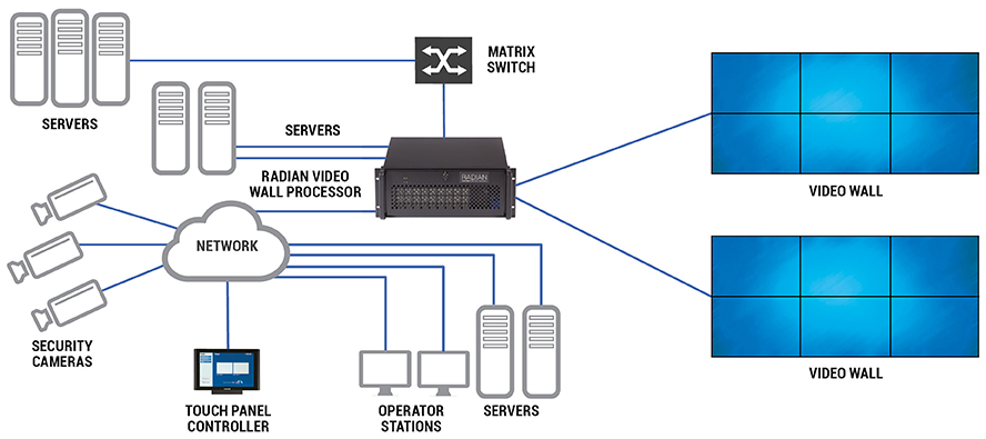 Video wall processor radian radian multiple video wall diagram ccuart Images